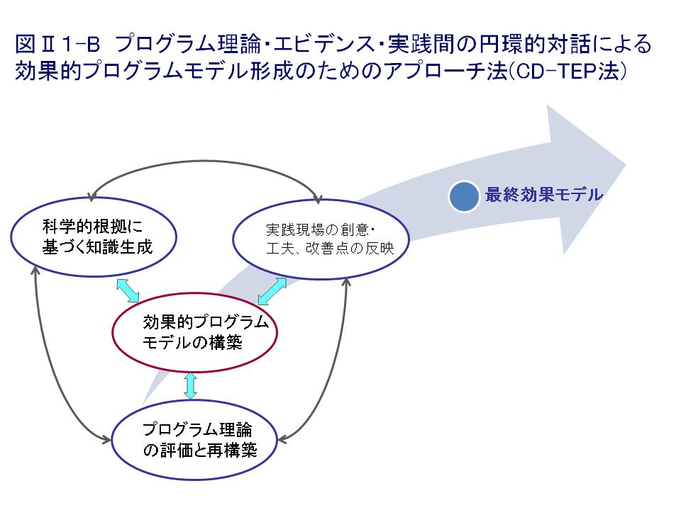 Ⅱ1. 「プログラム理論の評価と構...